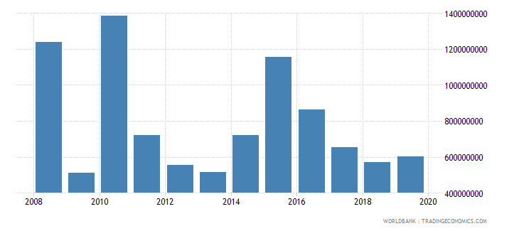 liberia net official development assistance and official aid received constant 2007 us dollar wb data
