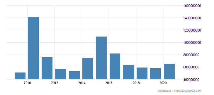 liberia net official development assistance and official aid received us dollar wb data