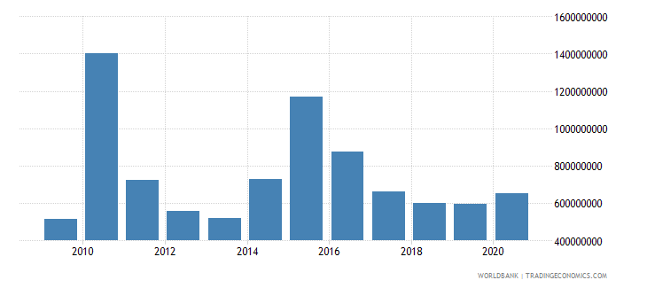 liberia net official development assistance received constant 2007 us dollar wb data