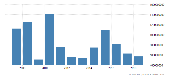 liberia net official development assistance received current us$ cd1 wb data
