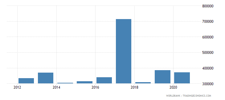 liberia net official flows from un agencies ilo current us$ wb data