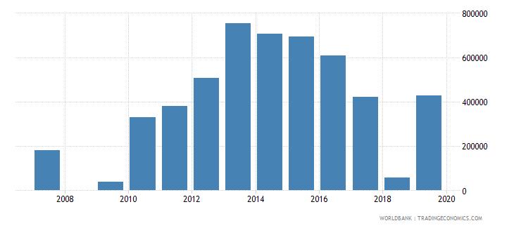 liberia net official flows from un agencies unaids us dollar wb data