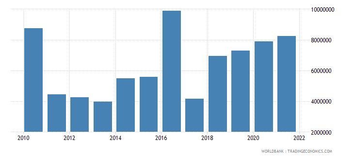 liberia net official flows from un agencies undp us dollar wb data