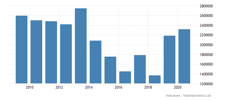 liberia net official flows from un agencies unfpa us dollar wb data