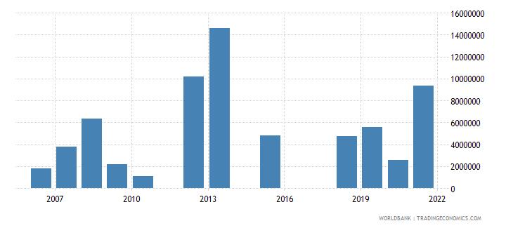 liberia net official flows from un agencies unhcr us dollar wb data