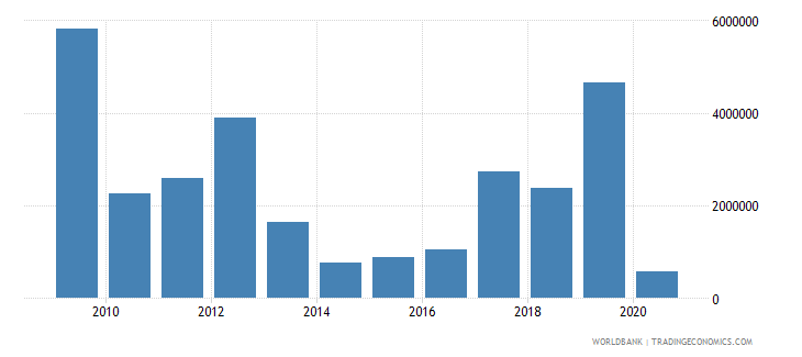 liberia net official flows from un agencies wfp us dollar wb data