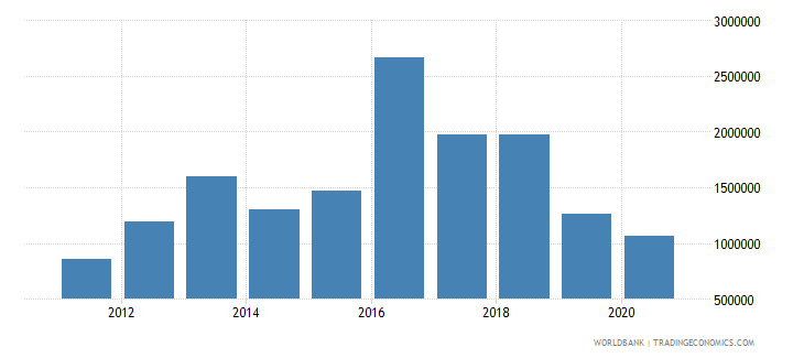 liberia net official flows from un agencies who current us$ wb data