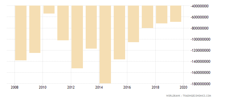 liberia net trade in goods and services bop us dollar wb data