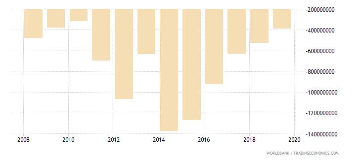 liberia net trade in goods bop us dollar wb data