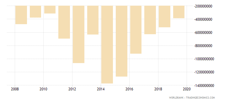 liberia net trade in goods bop us dollar wb data