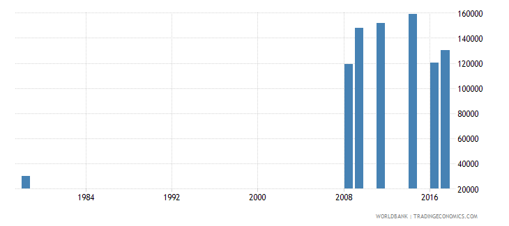 liberia new entrants to grade 1 of primary education both sexes number wb data
