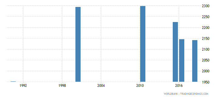 liberia number of deaths ages 5 14 years wb data