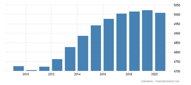 liberia number of neonatal deaths wb data