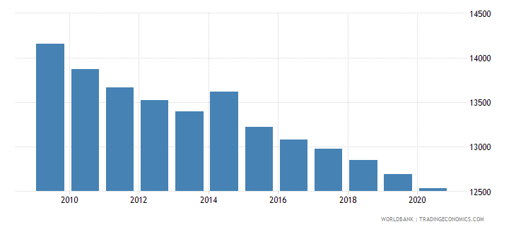 liberia number of under five deaths wb data
