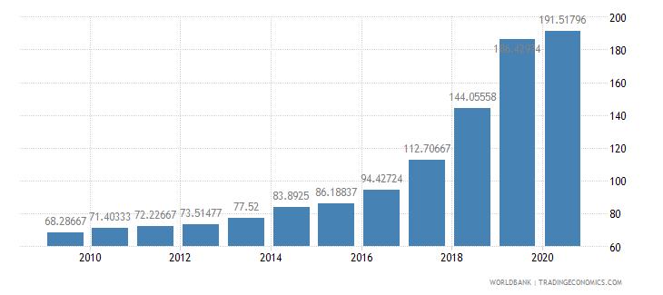 liberia official exchange rate lcu per us dollar period average wb data