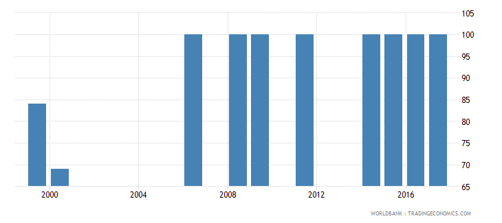 liberia percentage of male students in lower secondary education enrolled in general programmes male percent wb data
