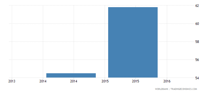 liberia percentage of male teachers in secondary education who are trained male percent wb data