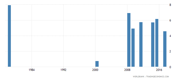 liberia percentage of repeaters in grade 1 of lower secondary general education female percent wb data