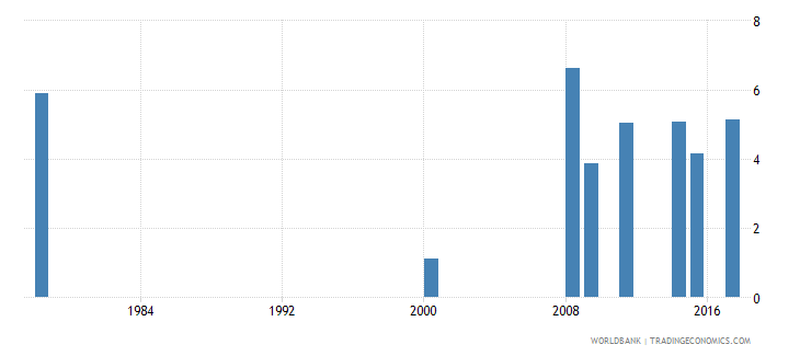 liberia percentage of repeaters in grade 1 of lower secondary general education male percent wb data