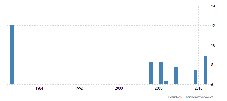 liberia percentage of repeaters in grade 1 of primary education male percent wb data