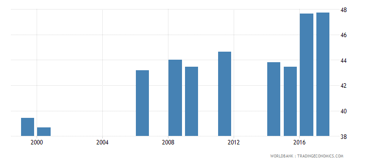 liberia percentage of students in lower secondary education who are female percent wb data