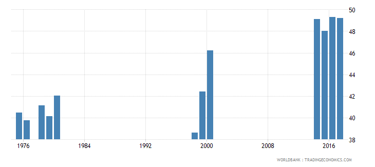 liberia percentage of students in pre primary education who are female percent wb data