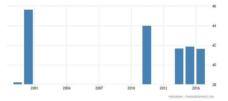 liberia percentage of students in upper secondary education who are female percent wb data