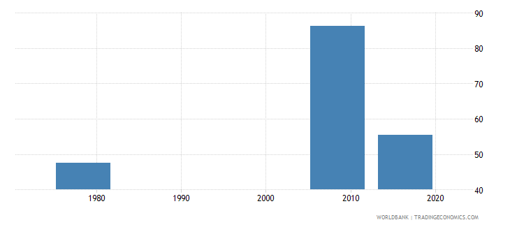liberia persistence to grade 5 male percent of cohort wb data