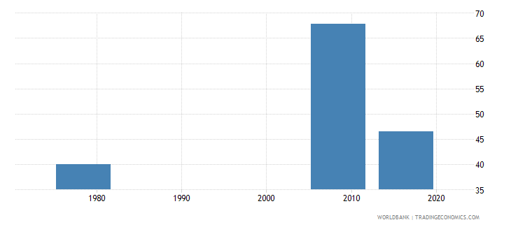 liberia persistence to last grade of primary total percent of cohort wb data