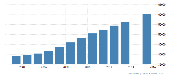 liberia population age 14 female wb data