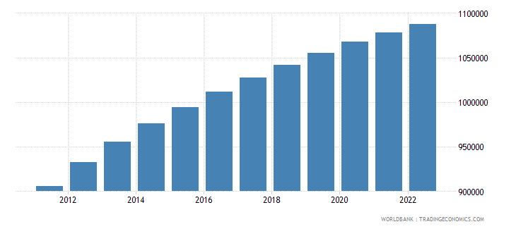 liberia population ages 0 14 male wb data