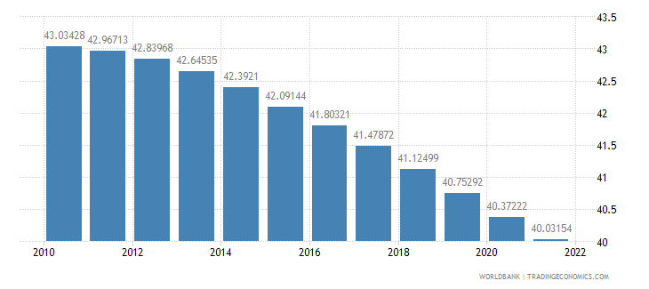 liberia population ages 0 14 percent of total wb data