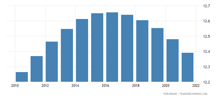 liberia population ages 10 14 male percent of male population wb data