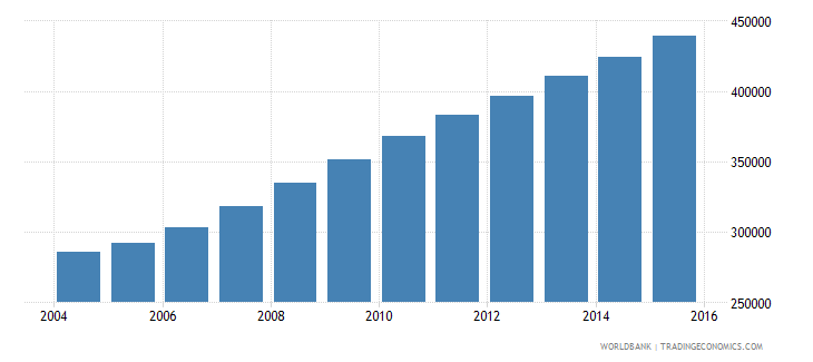 liberia population ages 10 16 female wb data