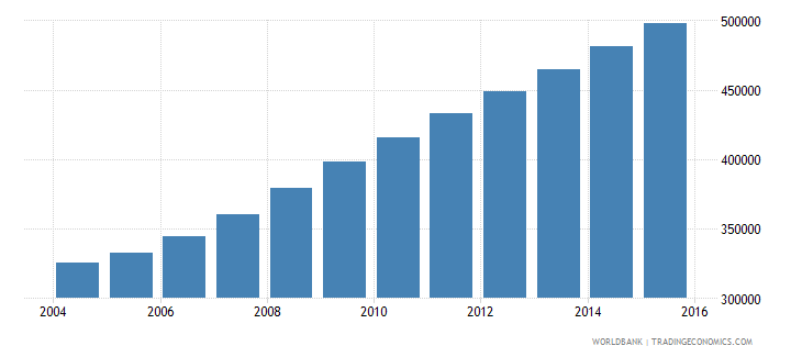 liberia population ages 10 17 male wb data