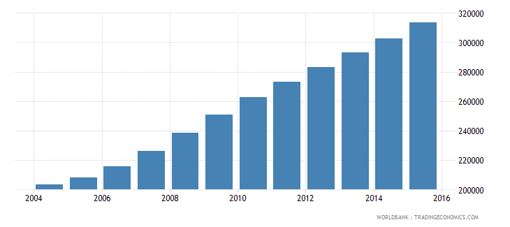 liberia population ages 11 15 female wb data
