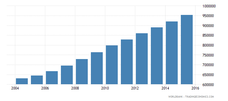 liberia population ages 11 18 total wb data