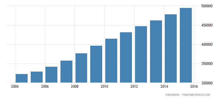 liberia population ages 12 15 total wb data