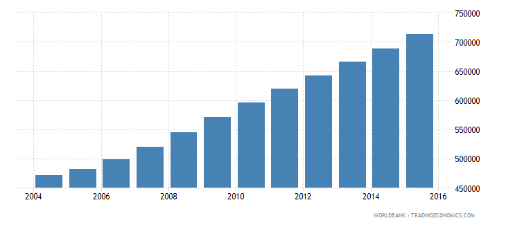 liberia population ages 12 17 total wb data