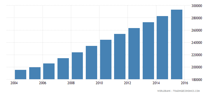 liberia population ages 13 17 male wb data