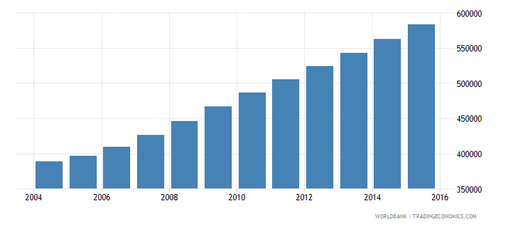 liberia population ages 13 17 total wb data