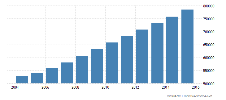 liberia population ages 13 19 total wb data