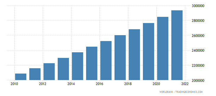 liberia population ages 15 64 total wb data