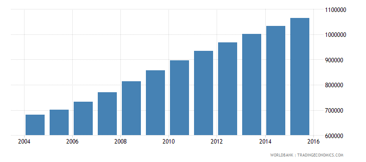 liberia population ages 5 11 total wb data