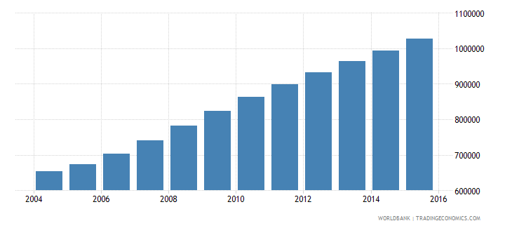 liberia population ages 6 12 total wb data