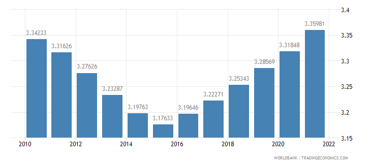 liberia population ages 65 and above percent of total wb data