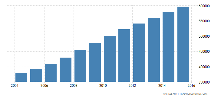 liberia population ages 7 10 total wb data