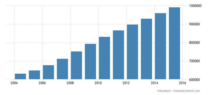 liberia population ages 7 13 total wb data