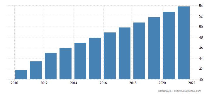 liberia population density people per sq km wb data