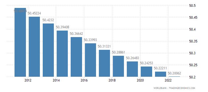 liberia population female percent of total wb data